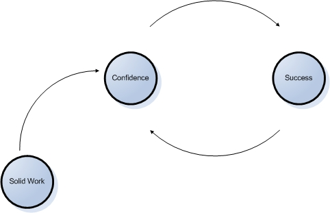 confidence-success-loop