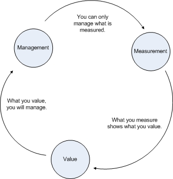 The Law of Focus: Management, Measurement, and Value