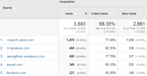 2014-04-08 09_32_38-Referral Traffic - Google Analytics
