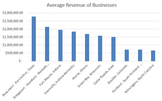 Average Revenue of Businesses in 2015