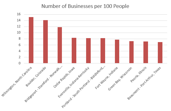 Number of Businesses per 100 People