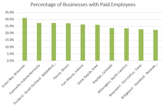 Percentage of Businesses with Paid Employees
