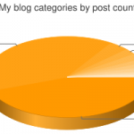 Visualize Wordpress Categories by Post Count